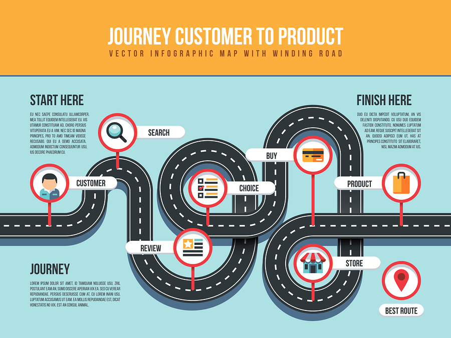 Customer Journey Map Example 1